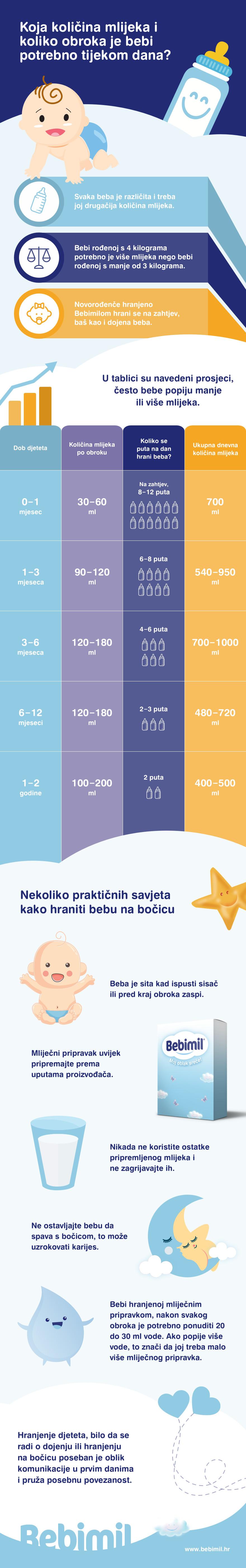 infografika, bebimil